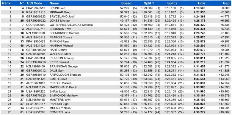 World events: Результаты Чемпионата Мира по даунхиллу 2015