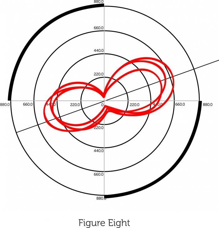 Экипировка: Теория и практика эффективности овальных звезд