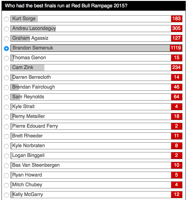 World events: Результаты Red Bull Rampage 2015