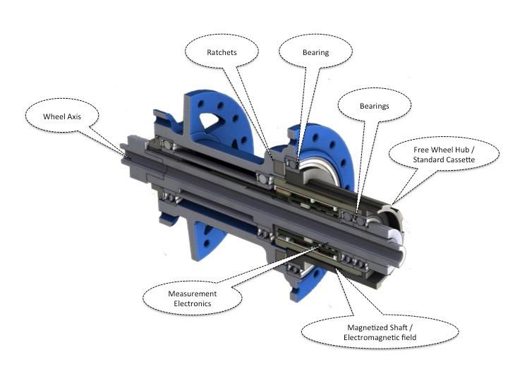 Новое железо: Измерители мощности - новый этап