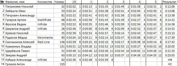 Наши гонки: Что было круто на Ялгоре + результаты по СУ