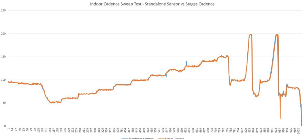 Новое железо: История измерителей Stages и первый взгляд на их второе поколение