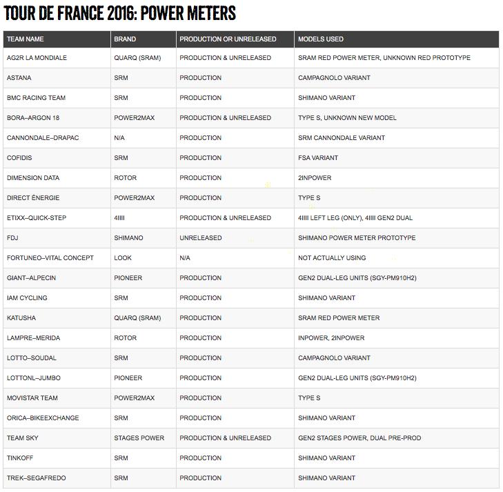 Экипировка: Самые популярные станки и измерители мощности