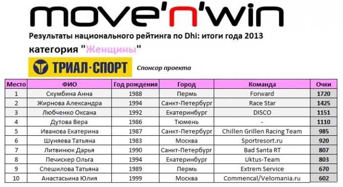 move'n'win: Церемония награждения по итогам рейтинга DHi 2013!