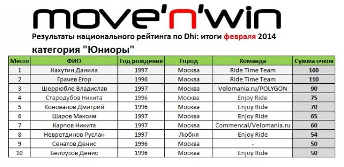 move'n'win: Новости рейтинга: итоги февраля!