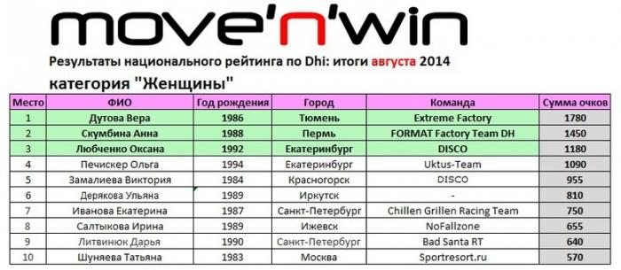 Результаты рейтинга по итогам лета!