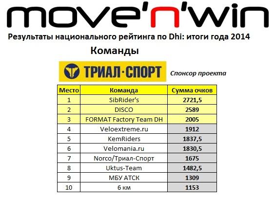 move'n'win: Итоги рейтинга 2014