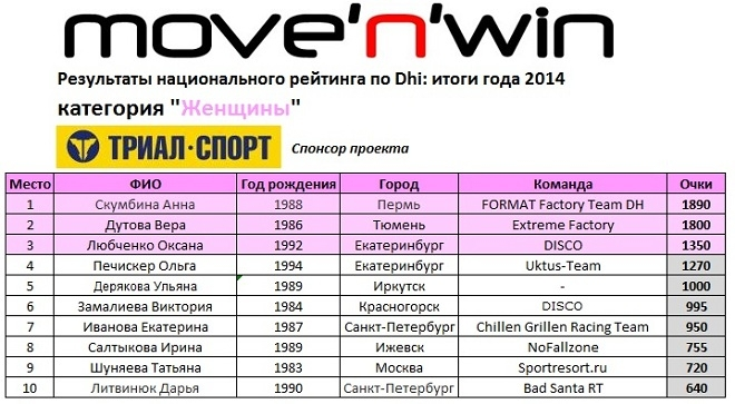move39;n39;win: Итоги рейтинга 2014