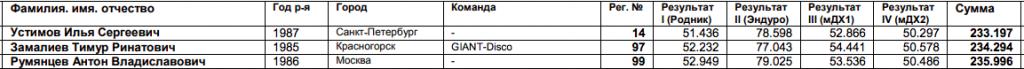 DISCO: ДХ фест в Золотой Долине