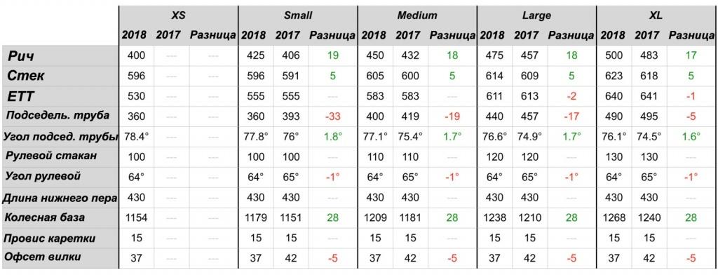 Блог компании ChillenGrillen: Transition Patrol vs. Patrol – чем отличается модель 2018 года от предшественника?
