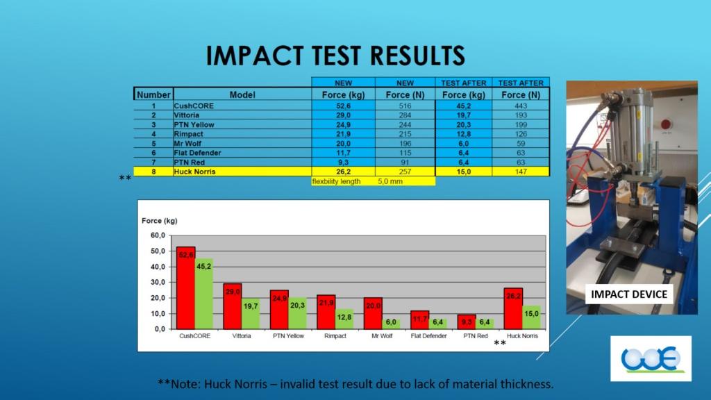 Ремонт и настройка: Большой тест вставок в для бескамерок
