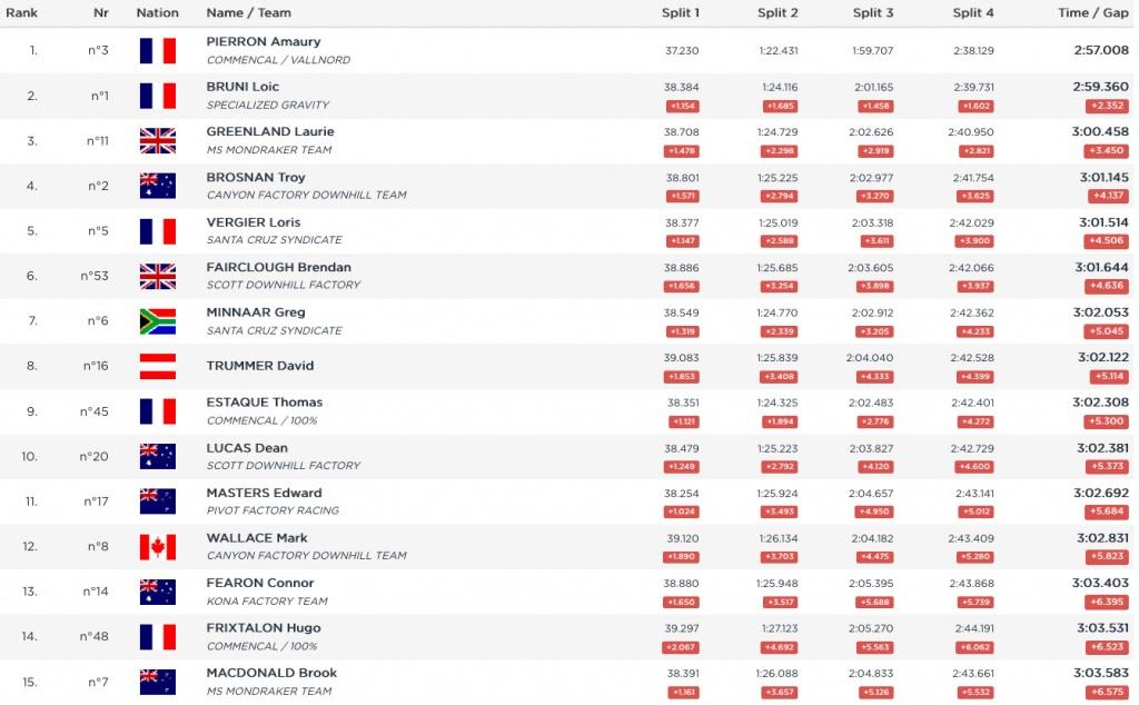 World events: WynTV и результаты из Ле Же