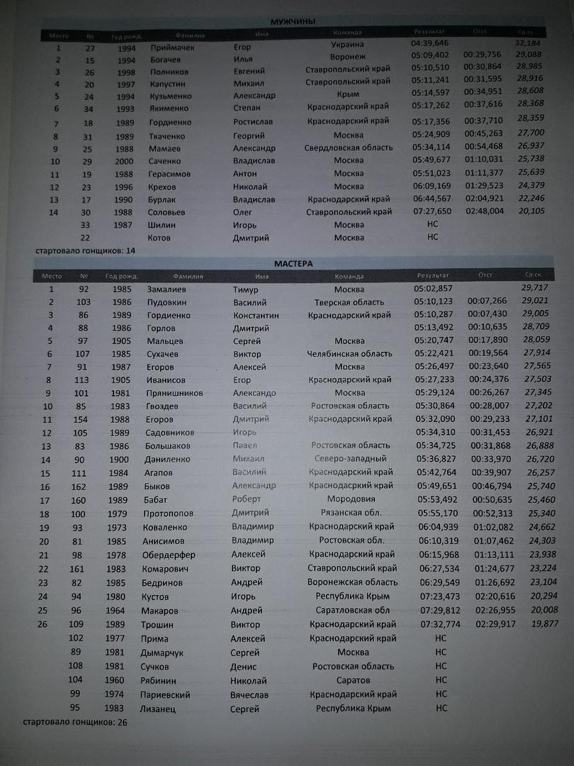 Наши гонки: Результаты ЧР 2019 УПД