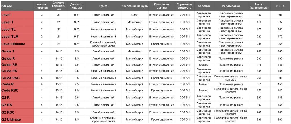 Сборка байка: Сравнительная таблица тормозов Sram, Shimano, Hayes, Formula, TRP, Magura, HOPE и Trickstuff