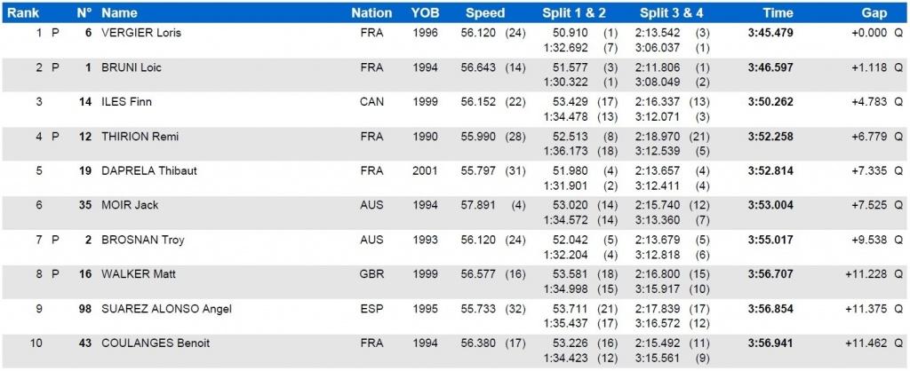 World events: Результаты квалификации из Леоганга