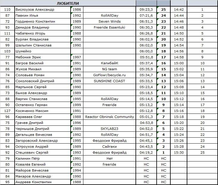 DISCO: Список неотстраненных. Чемпионат СКФО в Архызе