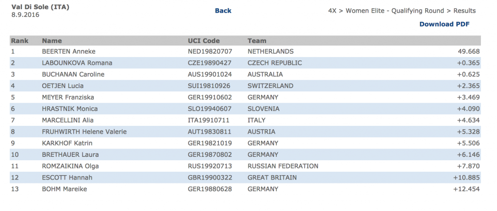 Личный блог: Результаты квалификации на Чемпионате мира по four-cross