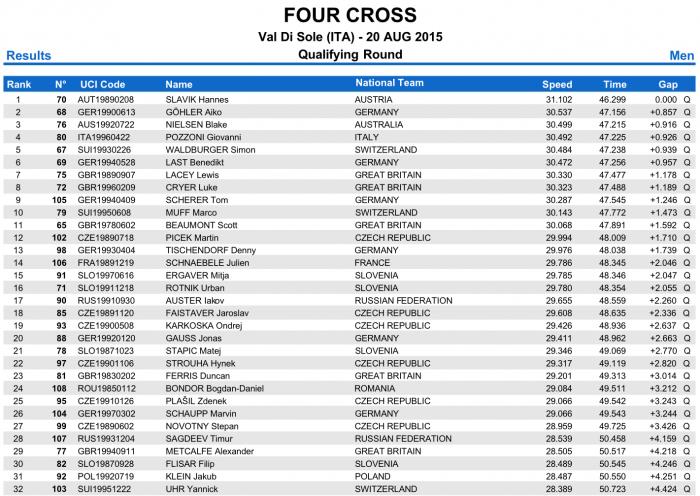 World events: Результаты квалификации 4Х в Val di Sole