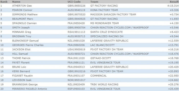World events: Рейтинг VitalMTB второго этапа Кубка Мира по даунхиллу