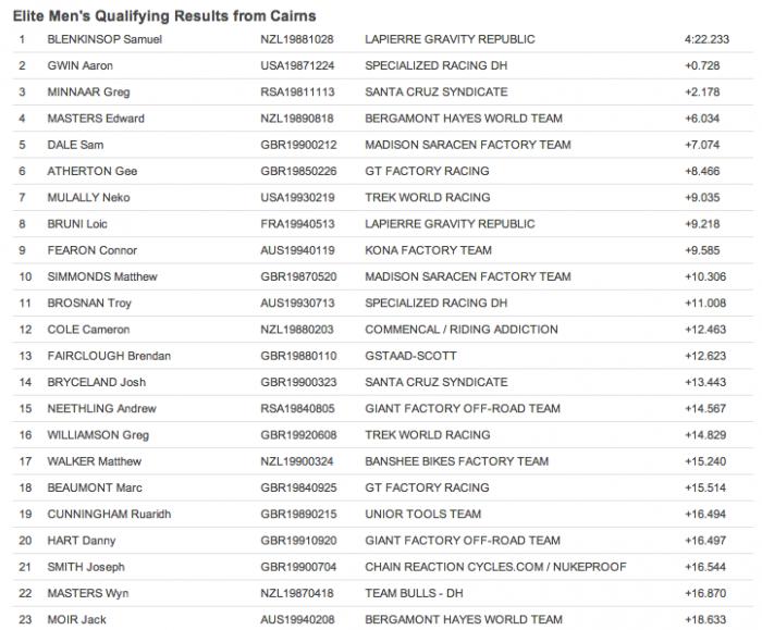Личный блог: Результаты квалификации  второй этап Кубка Мира, даунхилл