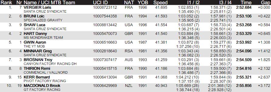 World events: Результаты квалификации даунхилла в Лурде