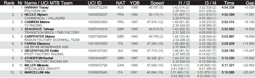 World events: Результаты квалификации в Андорре