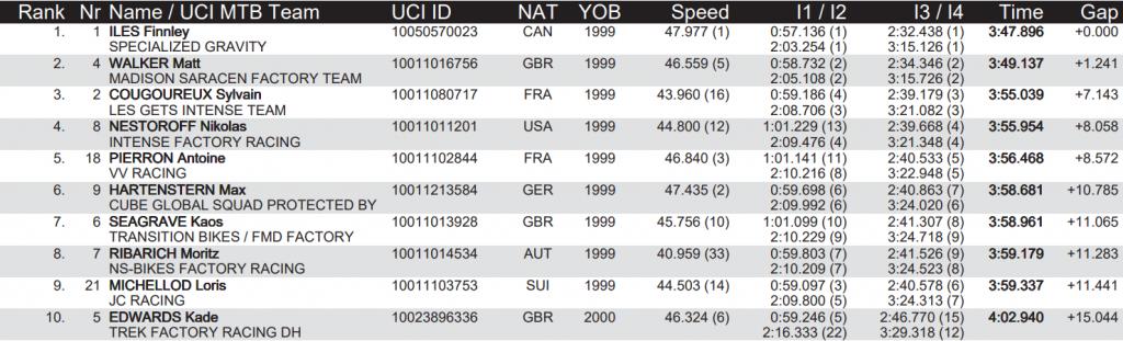 World events: Результаты квалификации даунхилла в Италии