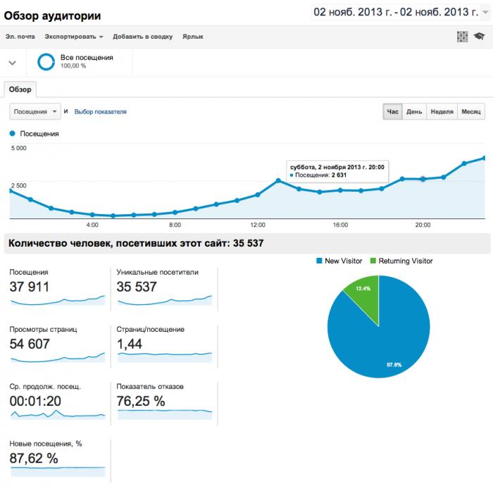 Работа сайта Twentysix.ru: Неожиданный привет от прошедшего спама