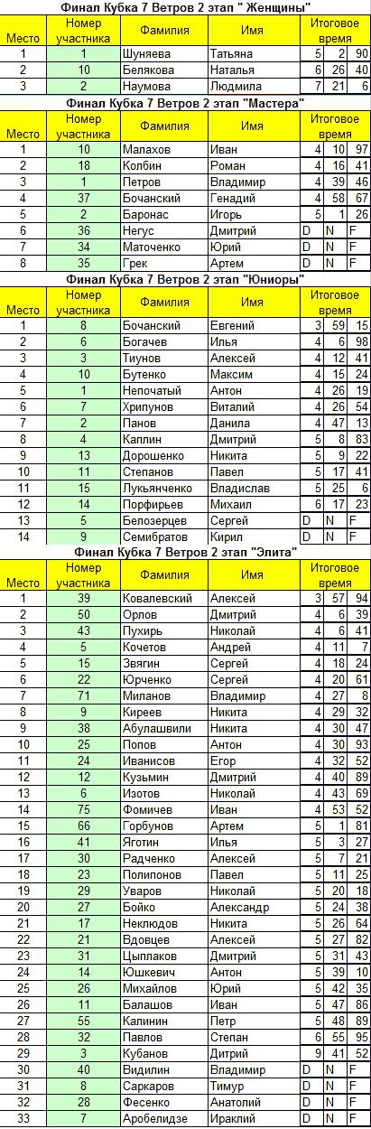 """Протокол """"Финал Кубка 7 Ветров 2010"""""""