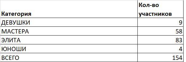 Места катания: Золотая Долина. Итоги сезона 2018 в цифрах.