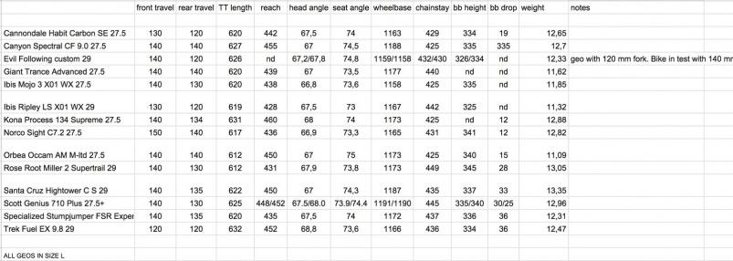 Новое железо: Сравнение семи трэйловых двухподвесов на 29 колёсах.
