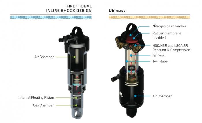 Новое железо: Новый воздушный амортизатор Cane Creek DBinline