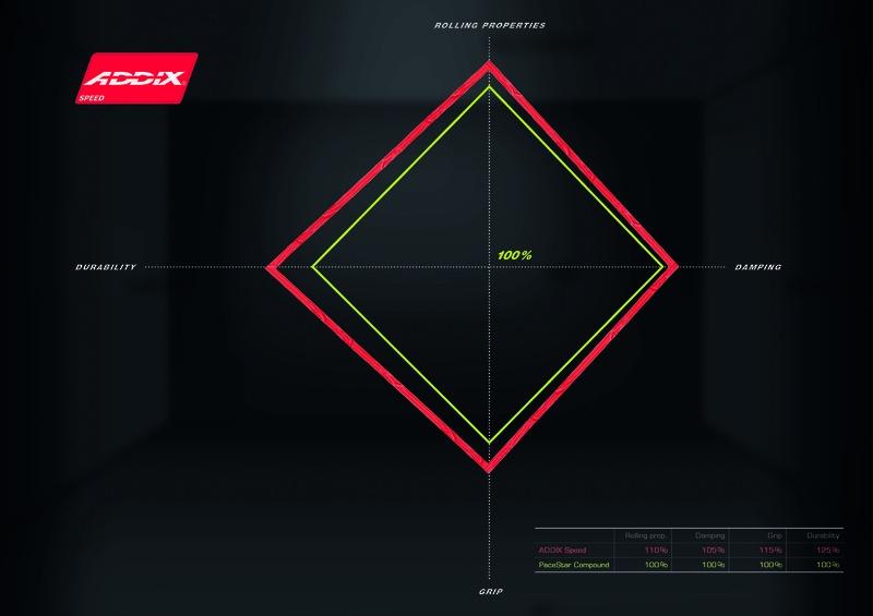 Новое железо: Технологии Formula1 у Schwalbe. Ну почти.