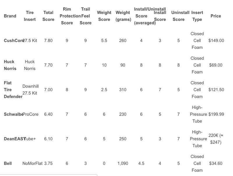 Новое железо: Тест систем антипробоя для бескамерок от VitalMTB.