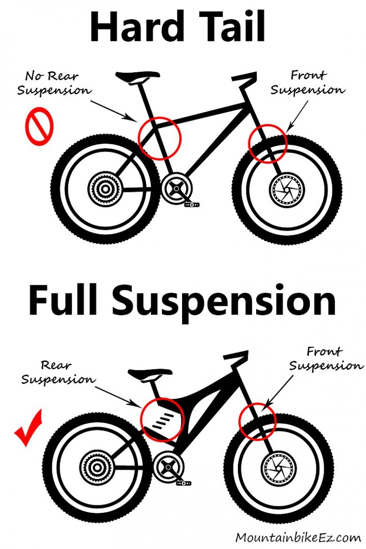 О горном велосипеде: Двухподвес или хардтейл?
