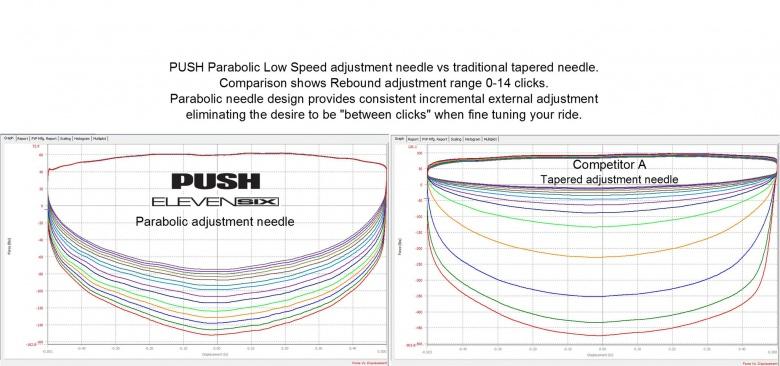 Новое железо: Interbike 2016: Улучшенный амортизатор от Push Industries