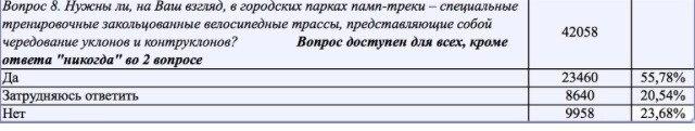 Места катания: Новый новый строгинский памп, сезон второй.