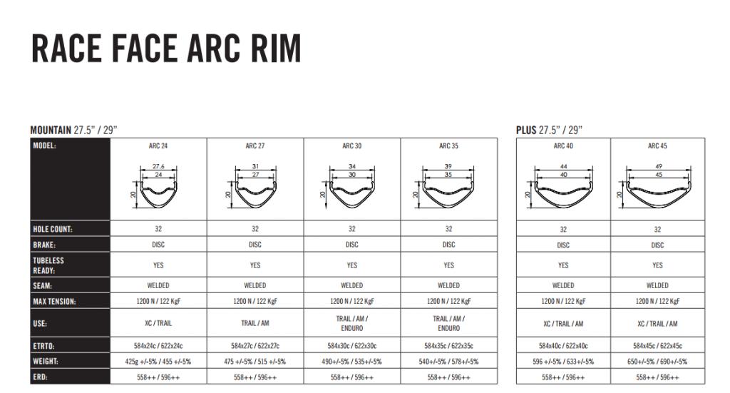 Новое железо: Race Face Vault Hub. Теперь отдельно от колес
