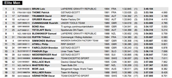 World events: IXS European Downhill Cup в Шладминге