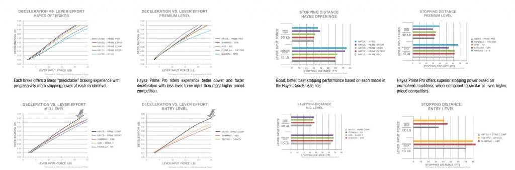 Блог компании Velomirshop.ru: Тормоза в графиках и диаграммах