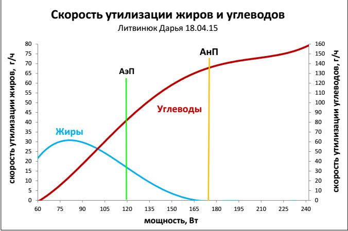 Блог им. rabbit-fish: Как тренироваться меньше и ездить быстрее