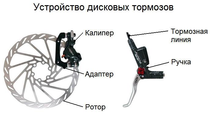 О горном велосипеде: Какой тип тормозов выбрать -  V-brake или дисковые?