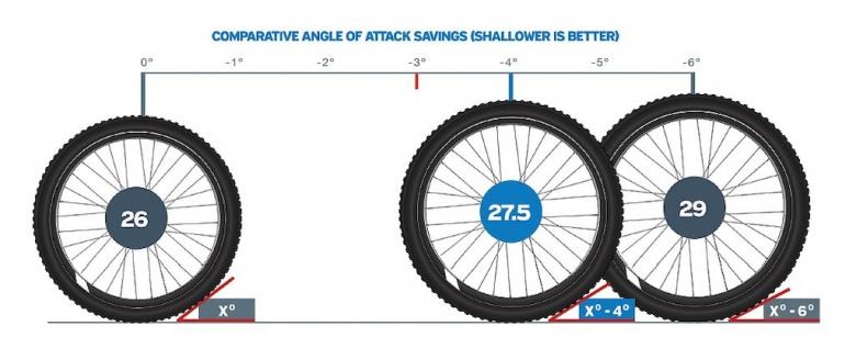 О горном велосипеде: Какой стандарт колес выбирать: 26,27.5,29?