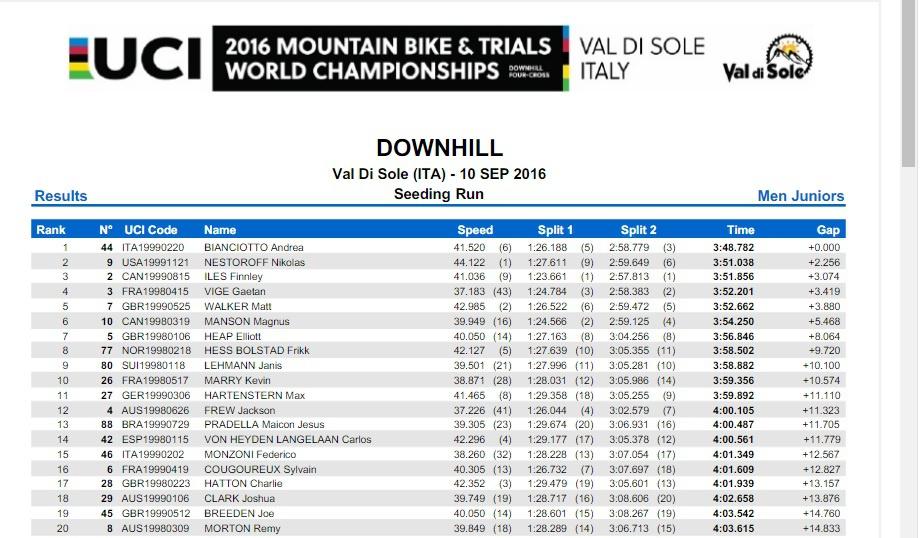 World events: Результаты тренировки на время в даунхилле Val Di Sole 2016