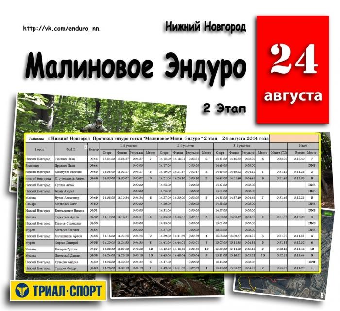 Наши гонки: Результаты «Малиновое Эндуро» Нижний Новгород 2014 г. 2 Этап