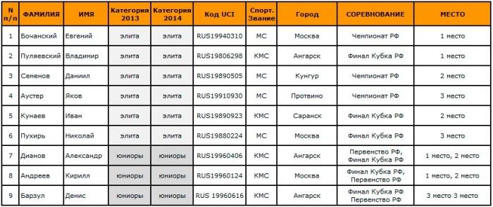 Блог компании Forward: Опубликован список сборной по 4Х на 2014 год.