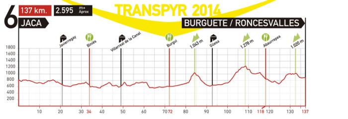 Блог им. zizz: Transpyr 6-й этап. Jaca — Burguete/Roncesvalles