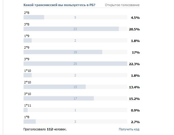 Блог им. pashevich: Многоскоростных трансмиссий голосовательный пост