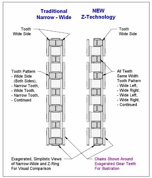 Новое железо: Буквой «Зю» - эволюция в NW звездостроении.