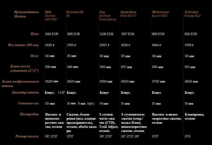 Блог им. Rude_Boy: Обзор 160-мм вилок от Enduro Magazine